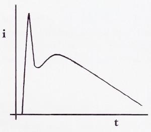 verloop stroom bij ontlading